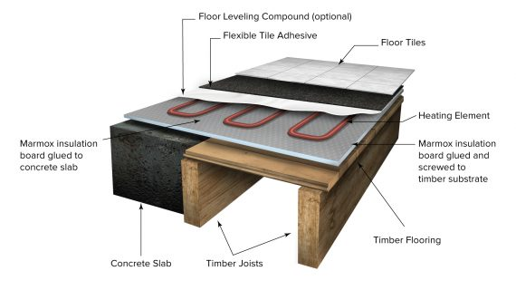marmox multiboard 3d | underfloor heating floor layers | marmox nz